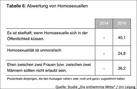 Abwertung-von-Homosexuellen